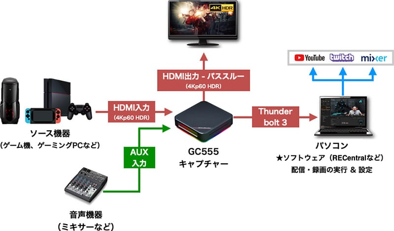 4K/60fps HDRの高画質録画とパススルーに対応