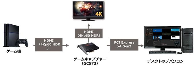 4K/60fps HDRの録画・パススルーに対応