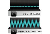 +12V シングルレーン設計でハイエンド構成に対応