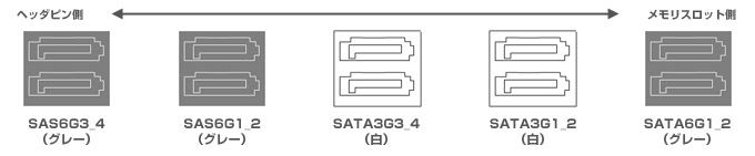 SATAポート概要