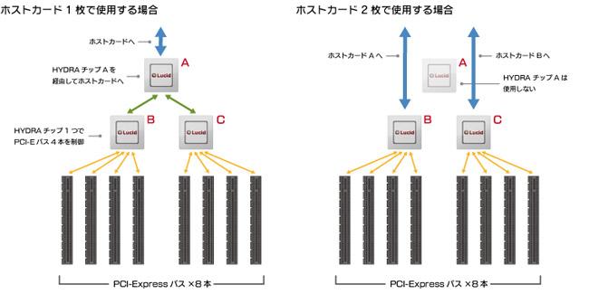HYDRAチップ3基により、PCI-Expressバススロット8本を認識
