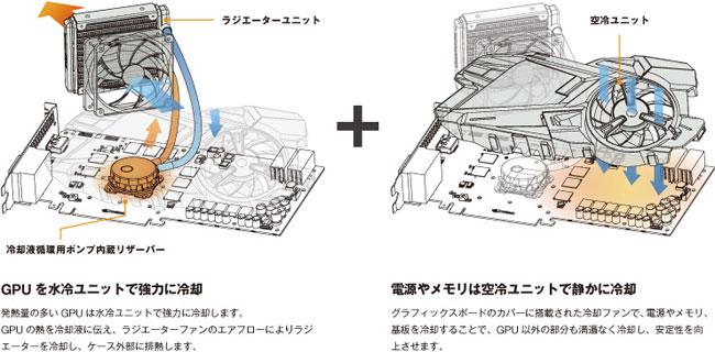 高い冷却性能と静音性を誇るハイブリッド冷却ユニット