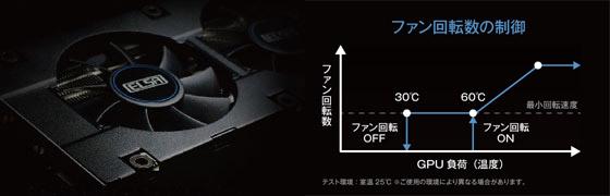 セミファンレス仕様のS.A.C冷却ファンを搭載
