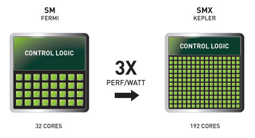 SMXによりワットパフォーマンスが大幅に向上