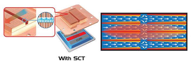 クーラントの循環効率を高める特許SCT設計