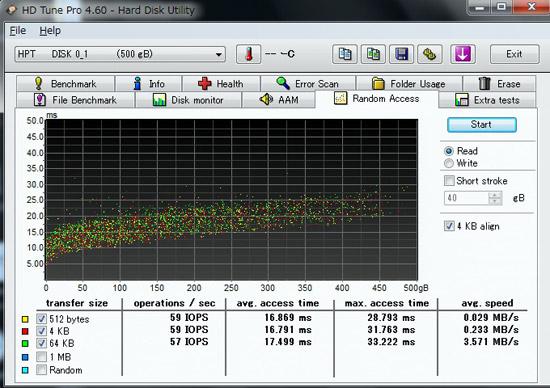 HDD単体での計測結果