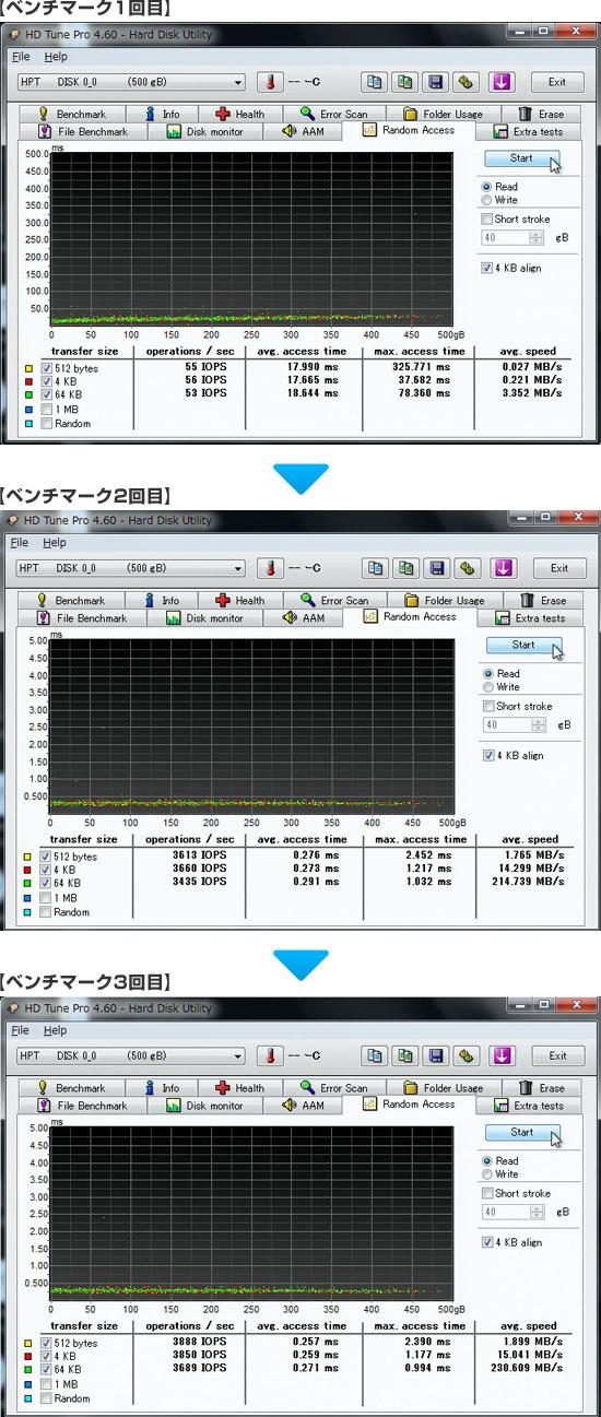 SSDキャッシングを有効にした際の計測結果