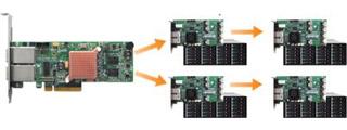 ネイティブ8ポート、最大128デバイスに対応