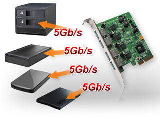 USB 3.0コネクタを4ポート搭載