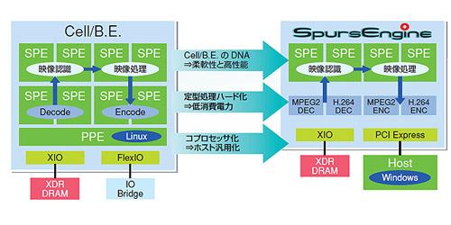 SpursEngineのDNA