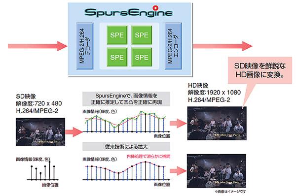 ハードウェア超解像度について