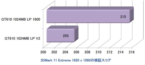 高速なDDR3 1600MHzメモリ搭載