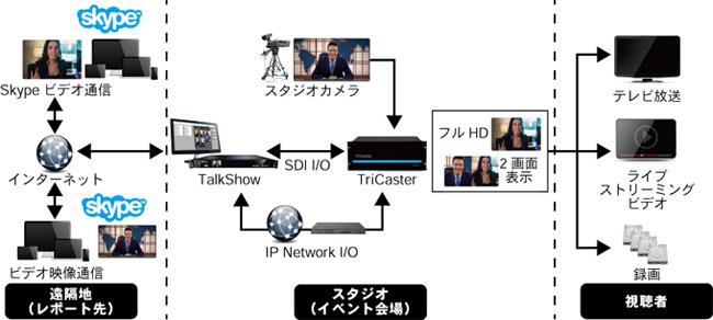 TalkShowと他の映像関連機器との接続例