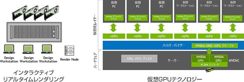 NVIDIA RTX サーバーの使い方