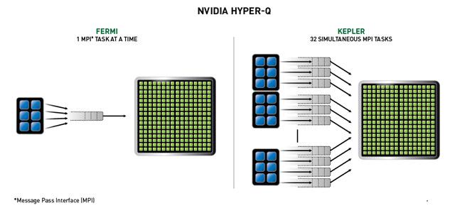 Hyper-QによりGPUの利用効率を劇的に向上