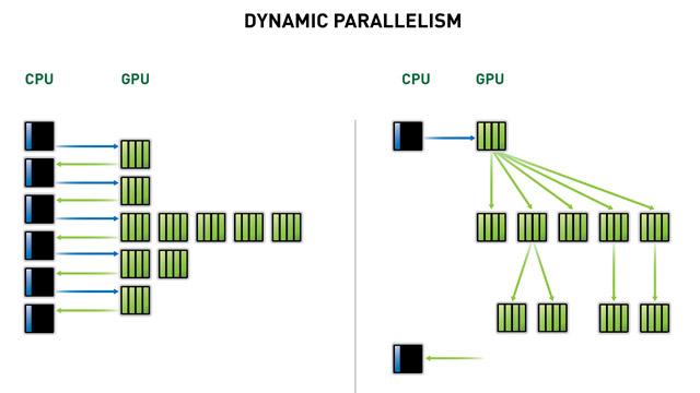 Dynamic Parallelismにより、GPUプログラミングを簡略化