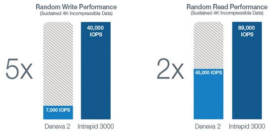 OCZ従来製品のSSDよりもさらに高速に