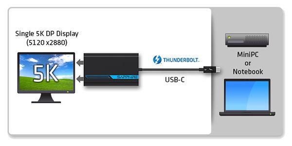 1台のディスプレイに5K解像度で出力可能