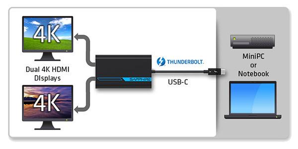 Thunderbolt 3から2系統のHDMIに出力可能