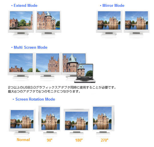 拡張モード、ミラーモード、マルチスクリーンモード