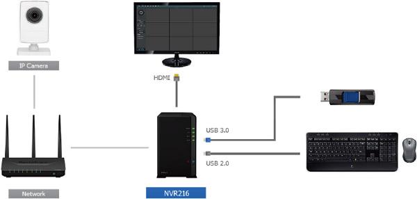 オールインワン・ネットワークビデオレコーダー