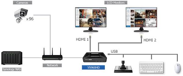 最大96チャンネルのIPカメラストリーミングに対応