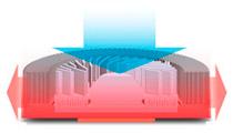 優れた放熱効率を実現するラジアルフィンを搭載