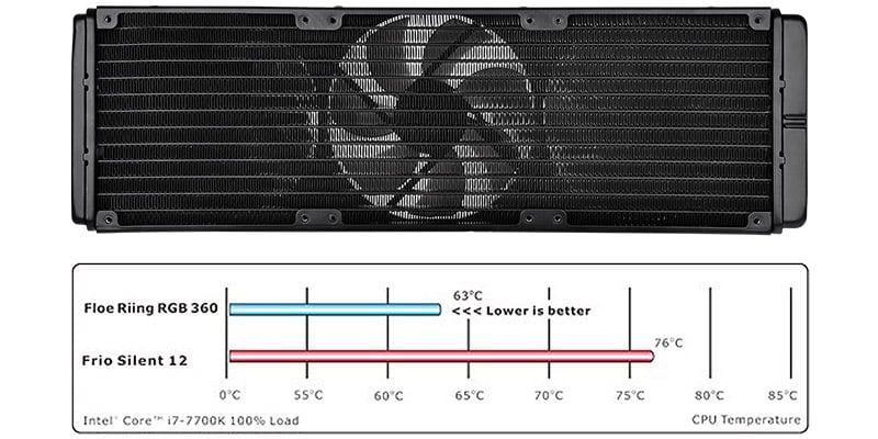 放熱効率に優れたラジエーターを搭載