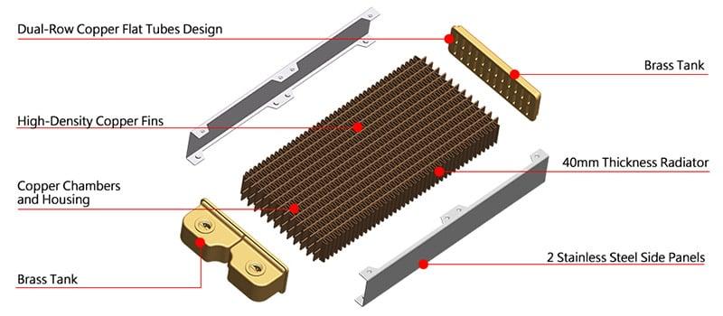 冷却効率を高める銅製ラジエーター