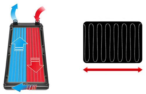 デュアルフラットチューブと高密度フィンを採用