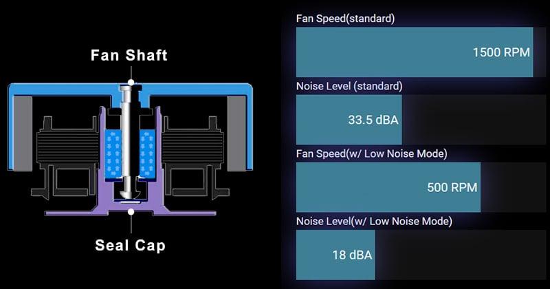 冷却効率と静音性に優れたファンブレードを搭載