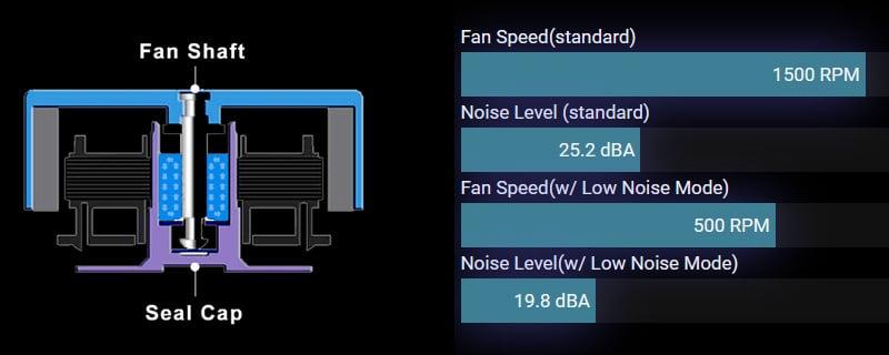 冷却効率と静音性に優れたファンブレードを採用