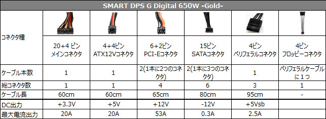 SMART DPS G Digital 650W -Gold- 仕様表