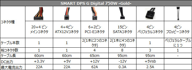 SMART DPS G Digital 750W -Gold- 仕様表
