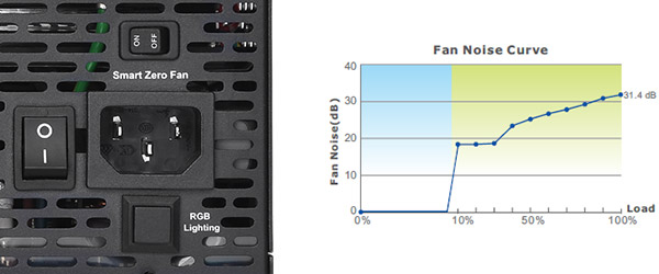 低負荷時にファンの回転を停止させる「Smart Zeroファンモード」対応