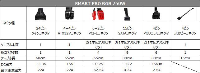 SMART PRO RGB 750W 仕様表