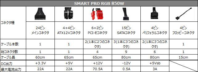 SMART PRO RGB 850W 仕様表