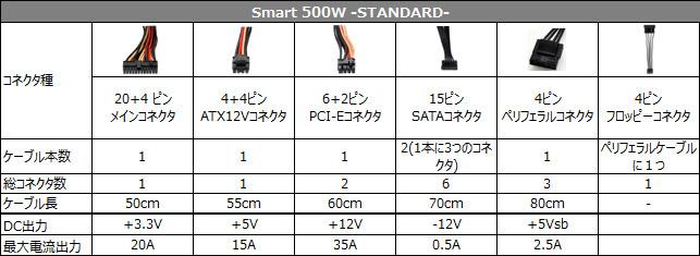 Smart 500W -STANDARD- 仕様表