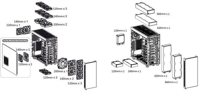最大で420mmの水冷ラジエータをトップ/フロント部に装着可能