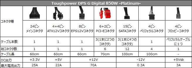 Toughpower DPS G Digital 850W -Platinum- 仕様表