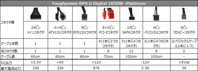 Toughpower DPS G Digital 1050W -Platinum- 仕様表