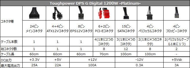 Toughpower DPS G Digital 1200W -Platinum- 仕様表