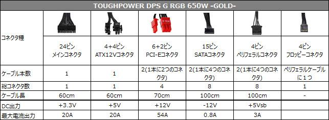 TOUGHPOWER DPS G RGB 650W -GOLD- 仕様表