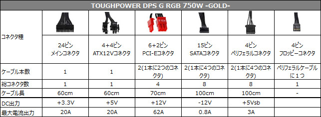 TOUGHPOWER DPS G RGB 750W -GOLD- 仕様表
