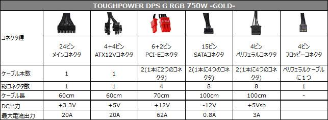 TOUGHPOWER DPS G RGB 750W -GOLD- 仕様表