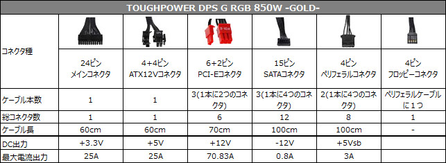 TOUGHPOWER DPS G RGB 850W -GOLD- 仕様表