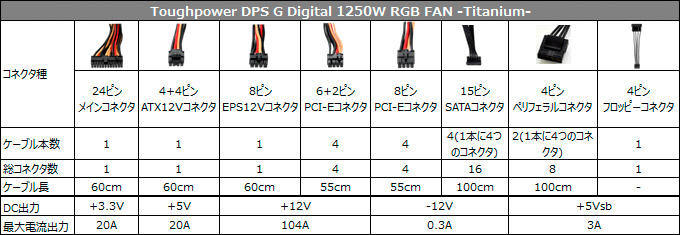 Toughpower DPS G Digital 1250W RGB FAN -Titanium- 仕様表