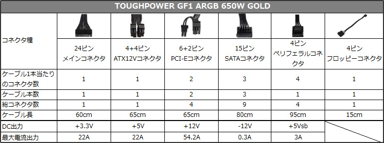TOUGHPOWER GF1 ARGB GOLD 650W 仕様表