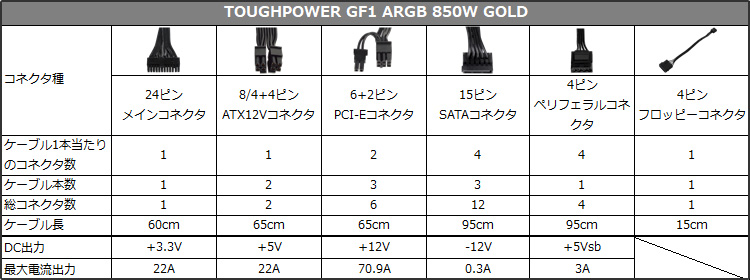 TOUGHPOWER GF1 ARGB GOLD 850W 仕様表