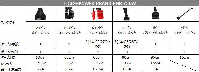 TOUGHPOWER GRAND RGB 750W 仕様表
